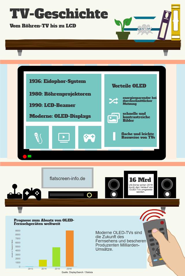 Infografik zur Geschichte des TV